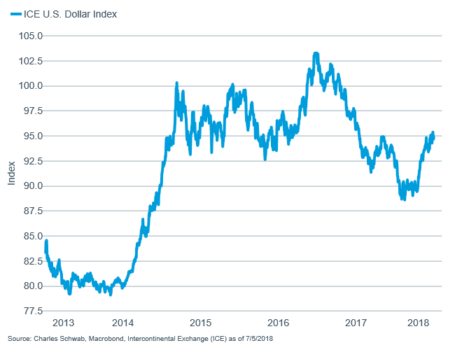 ICE Dollar Index