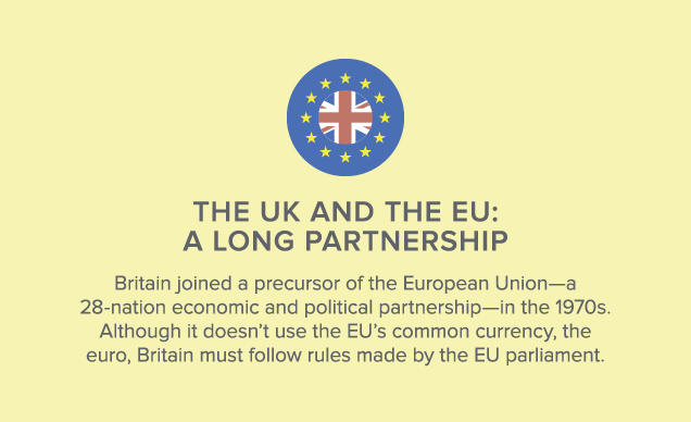 Britain joined a precursor of the European Union—a 28-nation economic and political partnership—in the 1970s. Although it doesn't use the EU's common currency, the euro, Britain must follow rules made by the EU parliament.