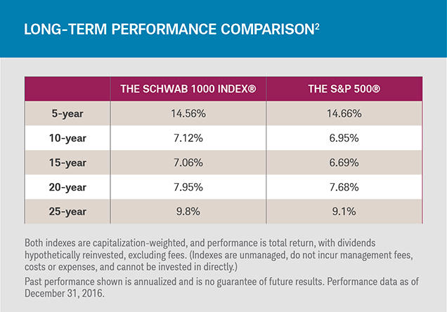 Differences in performance between the Schwab 1000 and the S&P 500 over 5, 10, 15, 20 and 25 years.