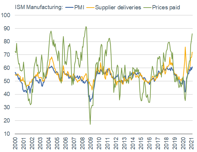 ism manufacturing pmi_supplier deliveries_prices paid