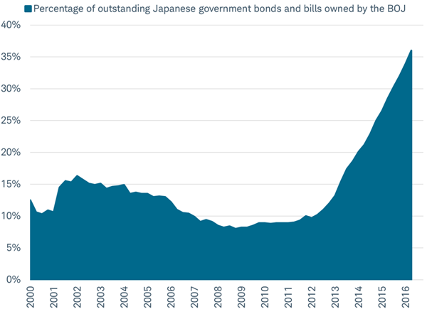 Bank of Japan is buying up Japanese government bonds at a rapid pace