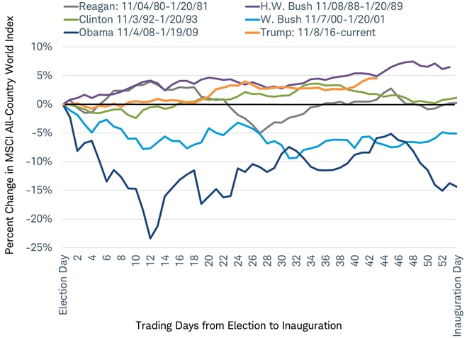 Current transition to new U.S. administration one of the least volatile for stocks