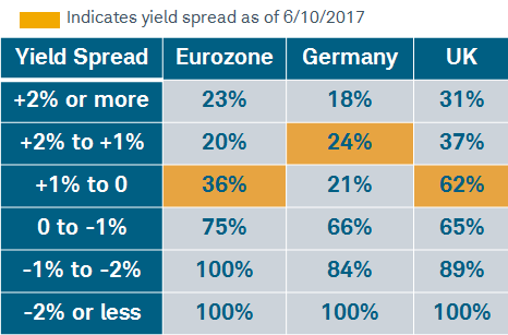 Europes recession outlook per the yield curve post-UK vote