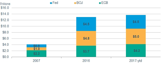 In 2007, the Fed had $900 billion in government bonds on its balance sheet, the BOJ had $1 trillion and the ECB had $2.2 trillion. By July 5, 2017, the Fed had $4.5 trillion on its balance sheet, the BOJ had $5 trillion and the ECB had $4.2 trillion.