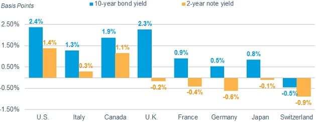 As of July 10th, 2017, the yield on a 10-year U.S. Treasury bond was 2.4%, compared with 1.3% for a comparable Italian government bond, 1.9% for Canada, 2.3% for the UK, 0.9% for France, 0.5% for Germany, 0.8% for Japan and negative 0.5% for Switzerland.