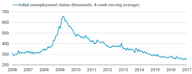 Weekly jobless claims remain near a multi-decade low and more than healthy enough to keep the downward trend in the unemployment rate intact.