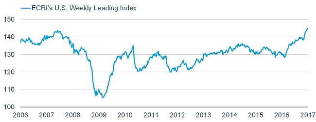 ECRI's Weekly Leading Index surged to a new-cycle high.