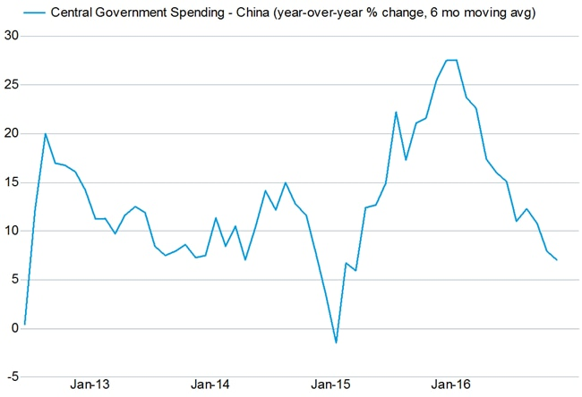 Potential slowdown ahead for China in lagged response to slower government spending