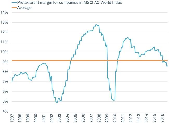 Profit margin now below 20 year average