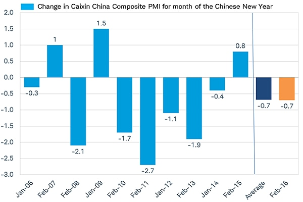 Sharp drop in China's February PMI is typical for month the Chinese New Year takes place
