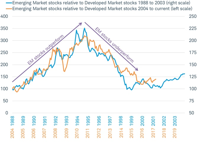 The end of the long period of underperformance for emerging market stocks