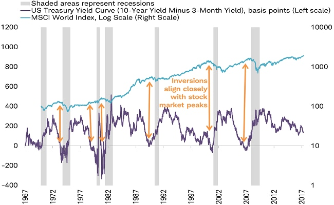 The yield curve: 50 years of accurately forecasting recessions