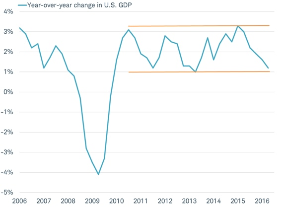 U.S. GDP growth may bounce from near the slowest pace in five years