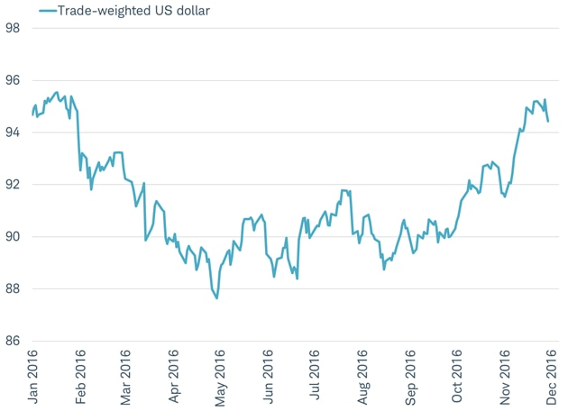 U.S. dollar has rebounded to where it started 2016