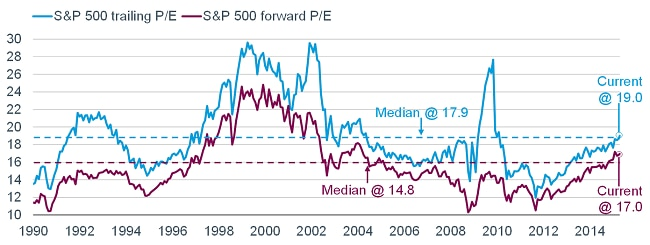 Valuations Stretched, But Not Extreme