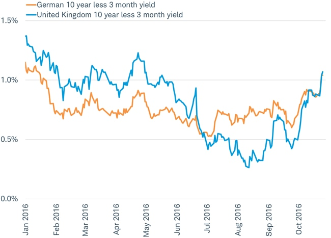 Yield spreads rose in October