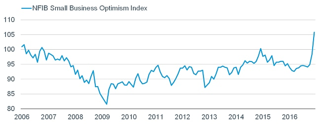 The NFIB Small Business Optimism Index surged the most in a month since 1980, and to a 12-year high.