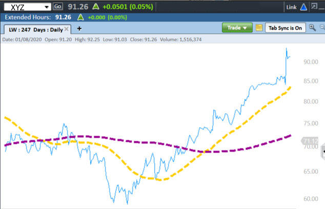 Graph illustrates one moving average crossing over another