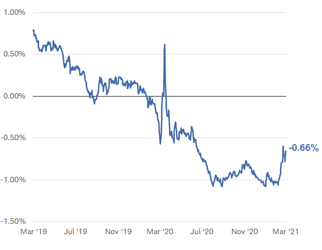 real 10y yield