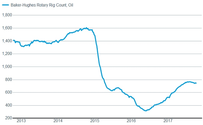 Baker-Hughes Rotary Rig Count, Oil