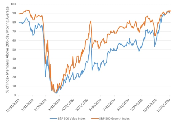 sp500 growth and value