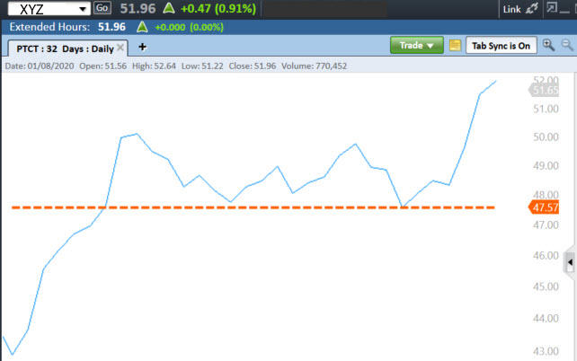 Graph illustrates horizontal trend line that indicates buying pressure overcoming selling pressure at support