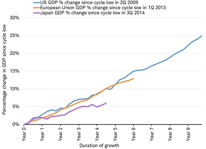 total GDP change percent in US Japan and Eurozone
