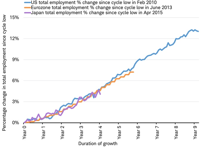 total employment change percent in US Japan and Eurozone