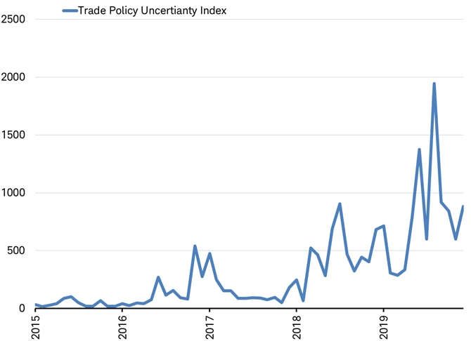 trade policy uncertainty index