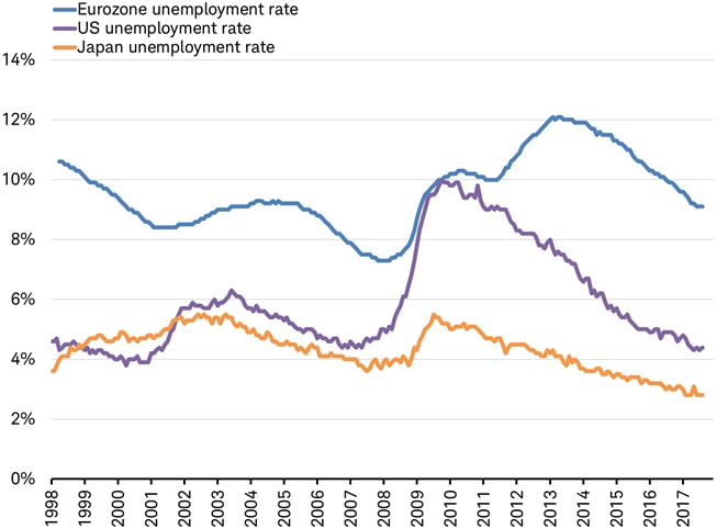 unemployment US, Japan, Eurozone