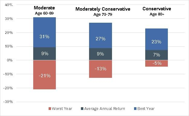 A hypothetical moderate portfolio would have gained 31% in its best year between 1970 through 2020 while in its worst year it would have lost 21%. Its average annual return would have been 9%. A hypothetical moderately conservative portfolio would have gained 27% in its best year, while in its worst year it would have lost 13%. Its average annual return would have been 9%. A hypothetical conservative portfolio would have gained 23% in its best year, while in its worst year it would have lost 5%. Its average