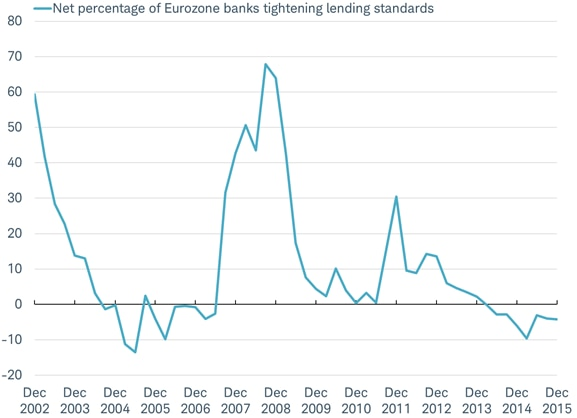 Eurozone banks continue to make it easier for businesses to borrow