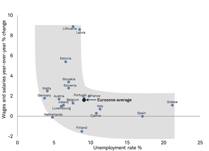 World wages and salaries