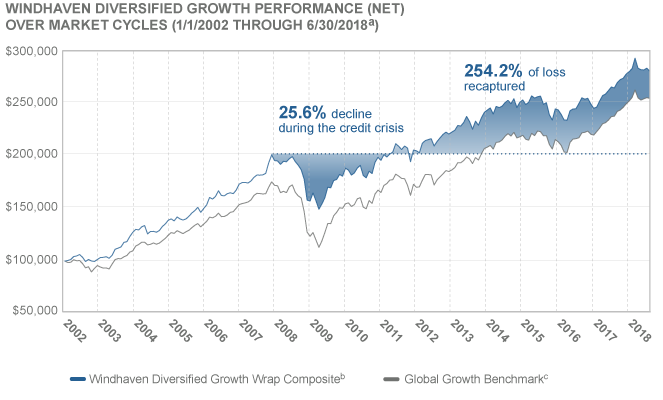 Windhaven Diversified Growth Performance (Net) | Over market cycles (1/1/2002 to 03/31/2018 (a)). 25.6% decline during the credit crisis ending in 2011. 257.1% of loss has been recaptured to date.