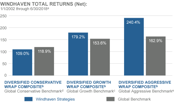 Windhaven Total Returns (net): 1/1/2002 through 3/31/2018 (a) | Set 1: [Diversified Conservative Wrap Composite (b): 110% | Global Conservative Benchmark (d): 118.1%]; Set 2: [Diversified Growth Wrap Composite (b): 180.7% | Global Growth Benchmark (c): 152%]; Set 3: [Diversified Aggressive Wrap Composite (b): 242.4% | Global Aggressive Benchmark (e): 161.7%]